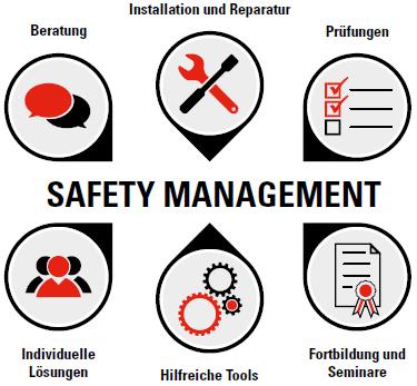 Bestandtteile des SpanSet Safety-Management: Beratung, Installation und Reparatur, Prüfungen, Individuelle Lösungen, Hilfreiche Tools, Fortbildung und Seminare